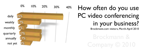 How often do you use desktop PC video conferencing in your business?