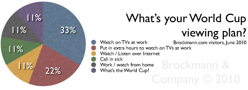 World Cup and Work